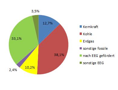 Stromkennzeichnug gesamt Deutschland